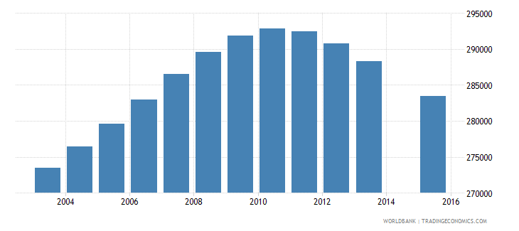 australia population age 18 total wb data