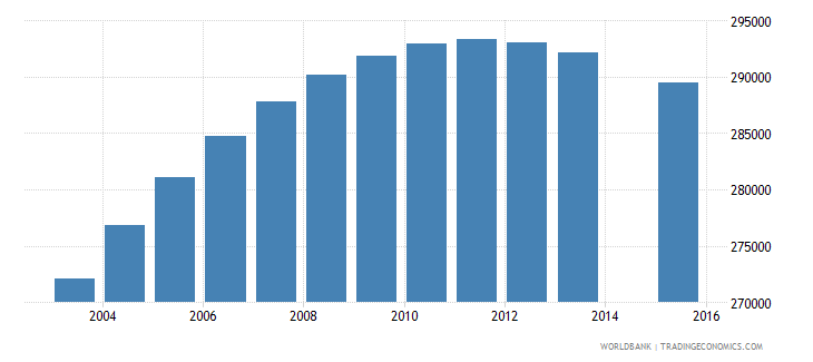 australia population age 19 total wb data