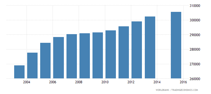 australia population age 22 total wb data