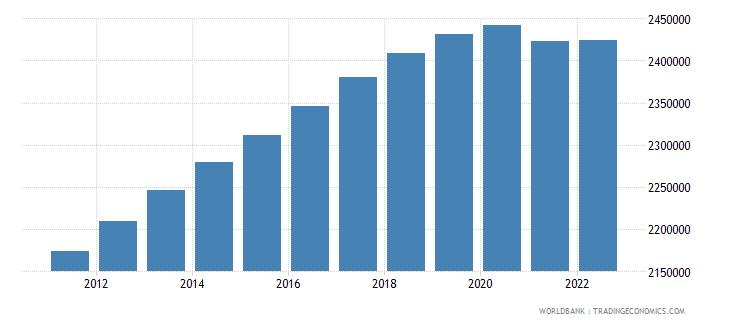australia population ages 0 14 male wb data