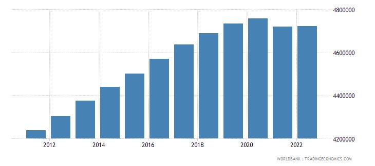australia population ages 0 14 total wb data