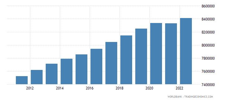 australia population ages 15 64 male wb data
