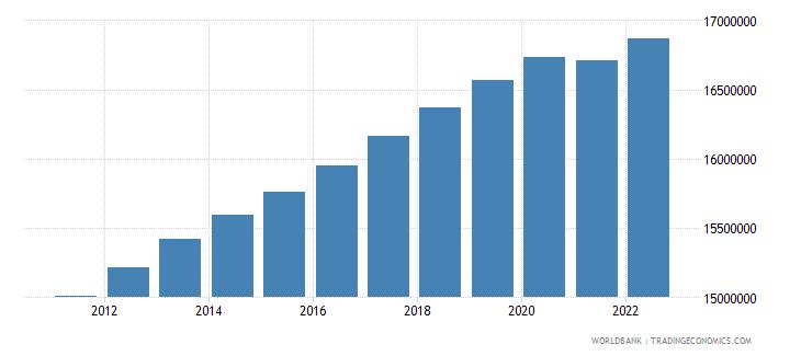 australia population ages 15 64 total wb data