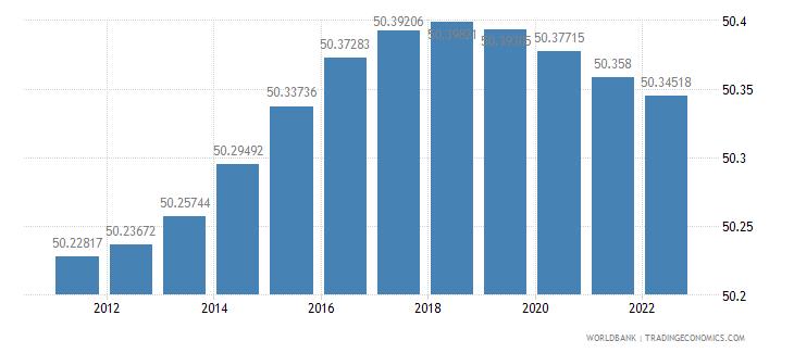australia population female percent of total wb data