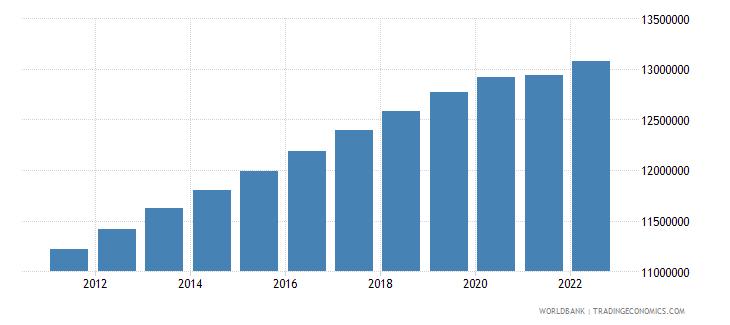 australia population female wb data