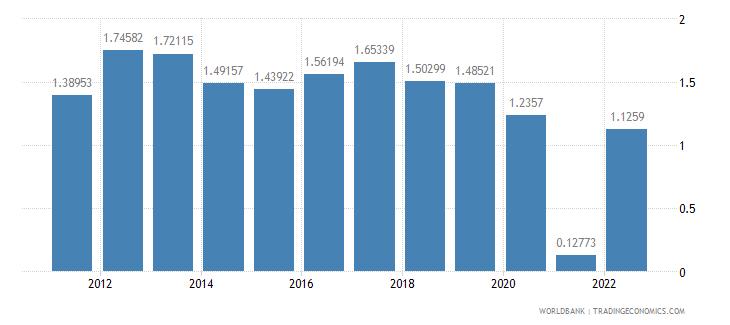 australia population growth annual percent wb data