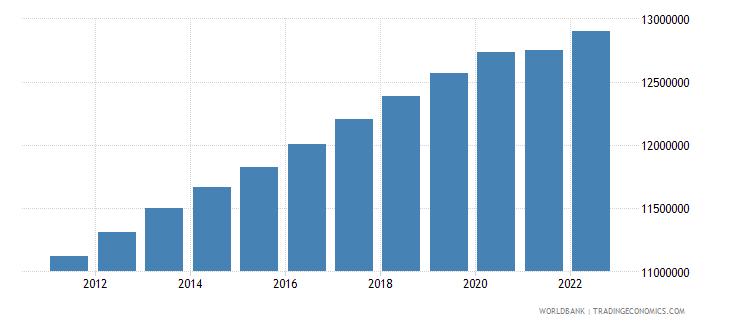 australia population male wb data