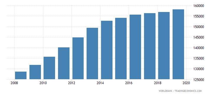 australia population of the official age for pre primary education female number wb data