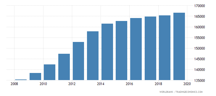 australia population of the official age for pre primary education male number wb data