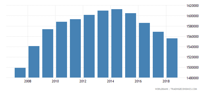 australia population of the official age for tertiary education both sexes number wb data