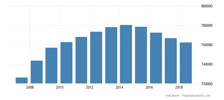 australia population of the official age for tertiary education female number wb data