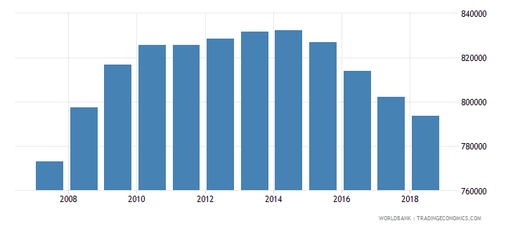 australia population of the official age for tertiary education male number wb data