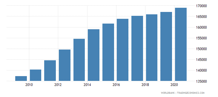 australia population of the official entrance age to primary education male number wb data