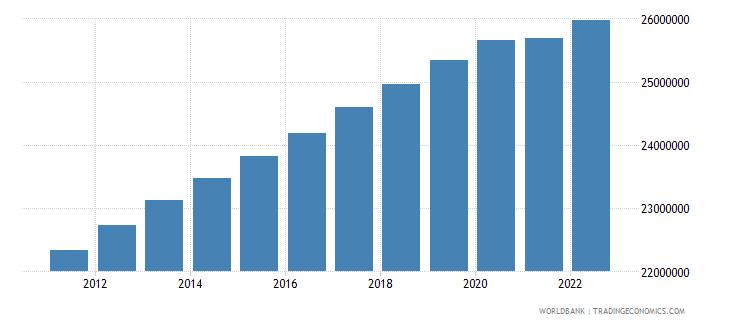 australia population total wb data