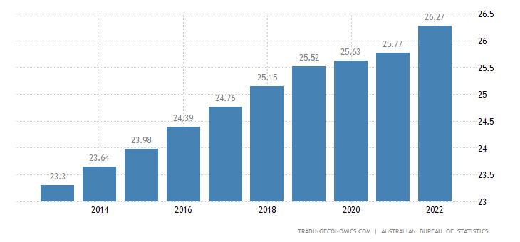 Australia Population