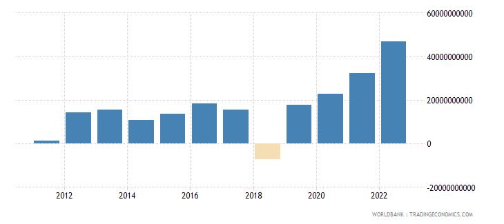 australia portfolio equity net inflows bop us dollar wb data