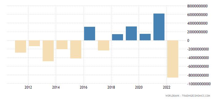 australia portfolio investment excluding lcfar bop us dollar wb data