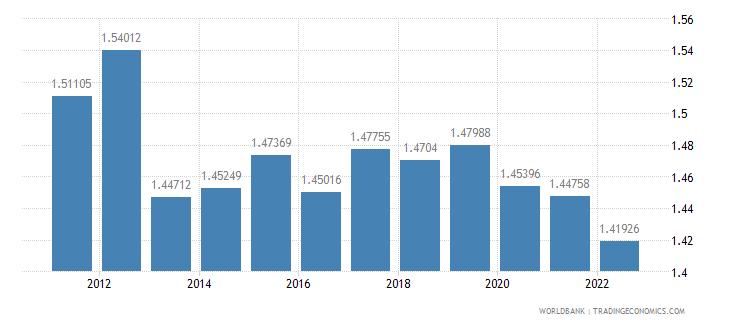 australia ppp conversion factor gdp lcu per international dollar wb data
