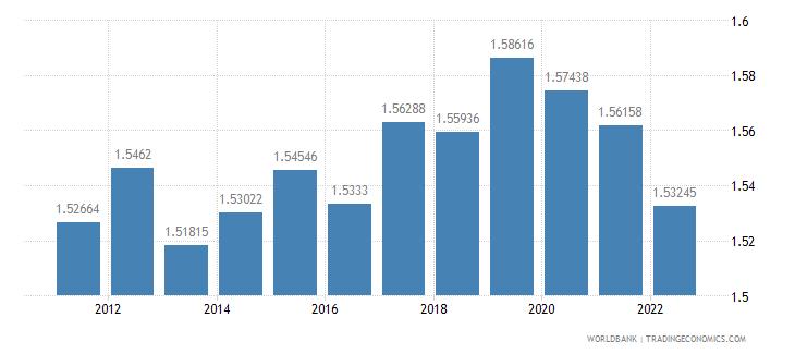 australia ppp conversion factor private consumption lcu per international dollar wb data