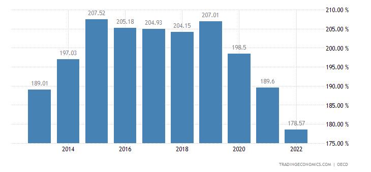 Australia Private Debt to GDP