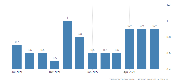 Australia Private Sector Credit