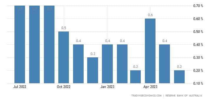 Australia Private Sector Credit