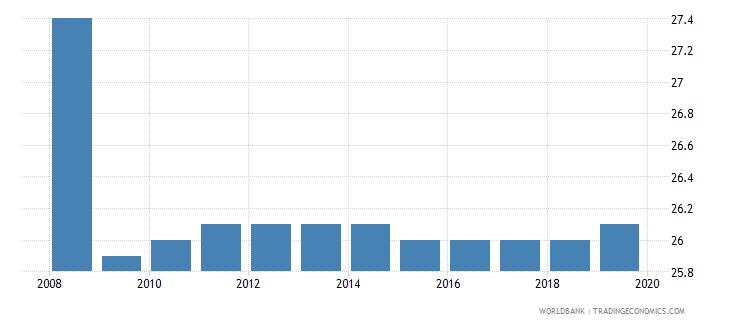 australia profit tax percent of commercial profits wb data
