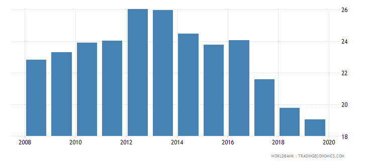 australia provisions to nonperforming loans percent wb data