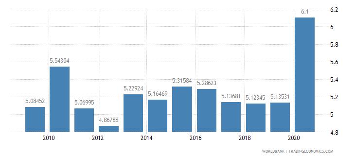 australia public spending on education total percent of gdp wb data