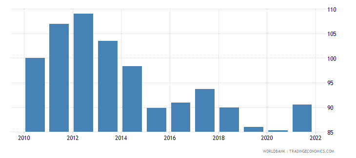 australia real effective exchange rate index 2000  100 wb data