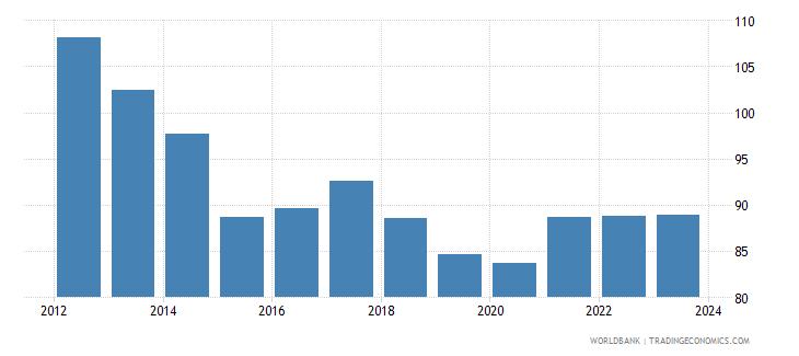 australia real effective exchange rate wb data
