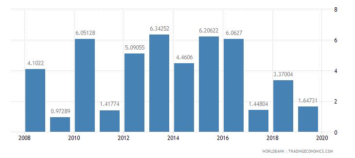 australia real interest rate percent wb data