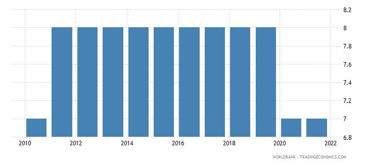 australia regulatory quality number of sources wb data