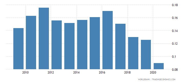 australia remittance inflows to gdp percent wb data