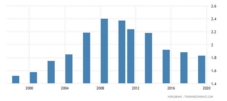 australia research and development expenditure percent of gdp wb data