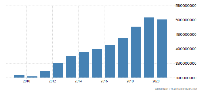 australia revenue excluding grants current lcu wb data