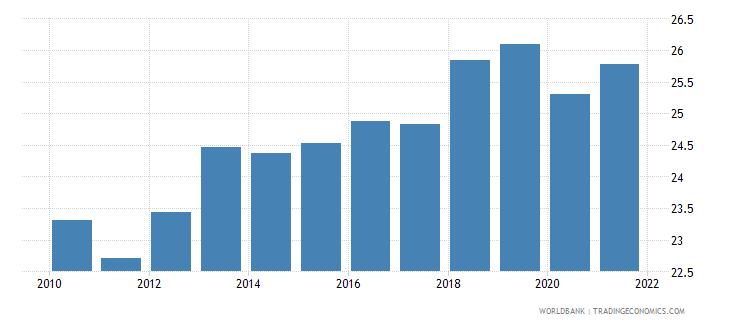 australia revenue excluding grants percent of gdp wb data
