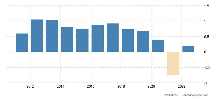 australia rural population growth annual percent wb data
