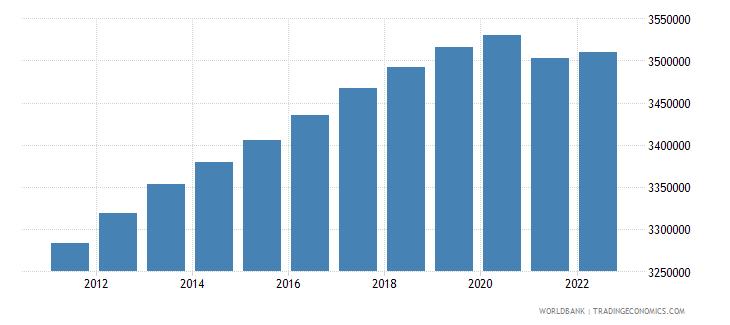 australia rural population wb data