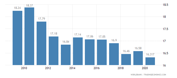 australia self employed total percent of total employed wb data