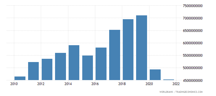 australia service exports bop us dollar wb data