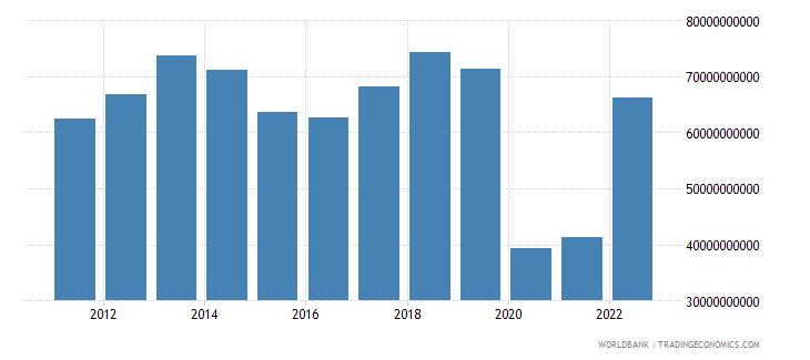 australia service imports bop us dollar wb data