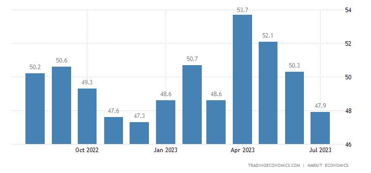 Australia Performance Services Index