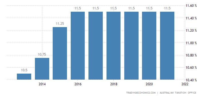 Australia Social Security Rate