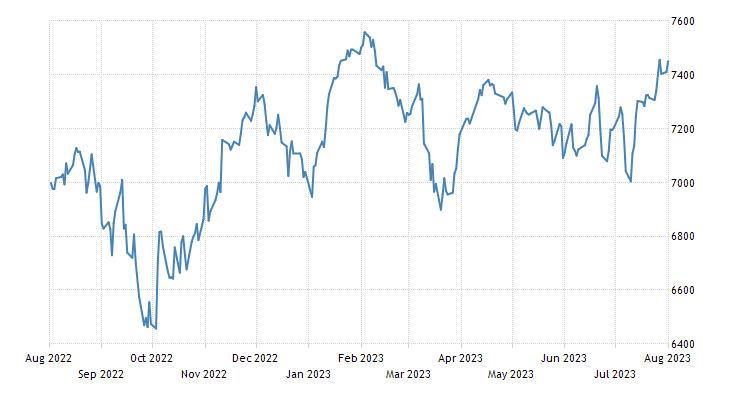 Australia S&P/ASX 200 Stock Market Index