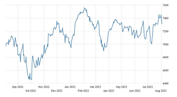 Australia S&P/ASX 200 Stock Market Index | 2019 | Data | Chart
