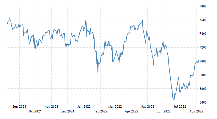 Australia S&P/ASX 200 Stock Market Index