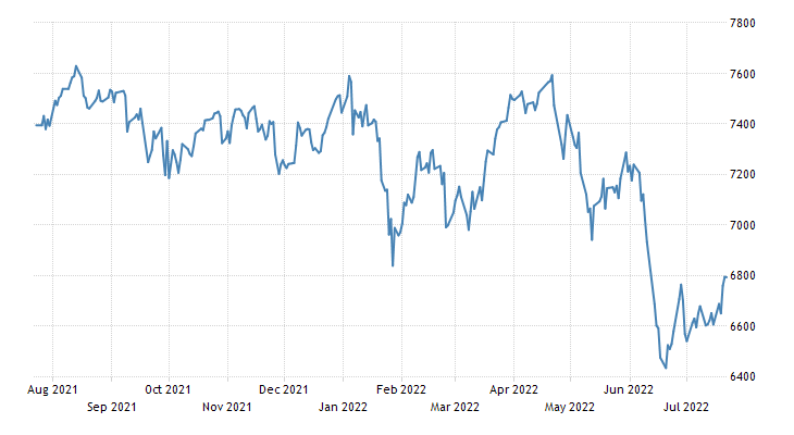 Australia Stock Market Index (AU200)