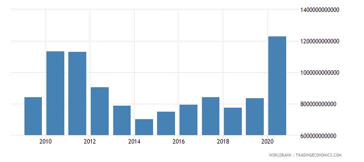 australia stocks traded total value us dollar wb data