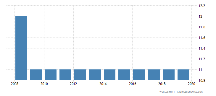 australia tax payments number wb data